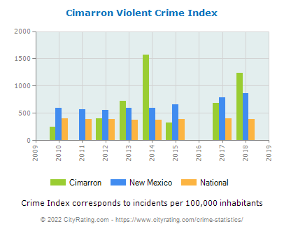 Cimarron Violent Crime vs. State and National Per Capita