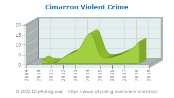Cimarron Violent Crime