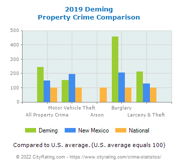 Deming Property Crime vs. State and National Comparison