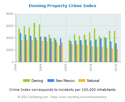 Deming Property Crime vs. State and National Per Capita