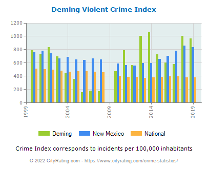 Deming Violent Crime vs. State and National Per Capita