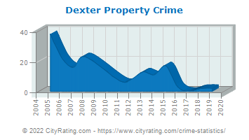 Dexter Property Crime