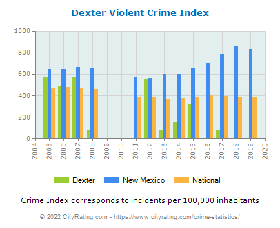 Dexter Violent Crime vs. State and National Per Capita