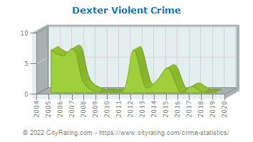 Dexter Violent Crime