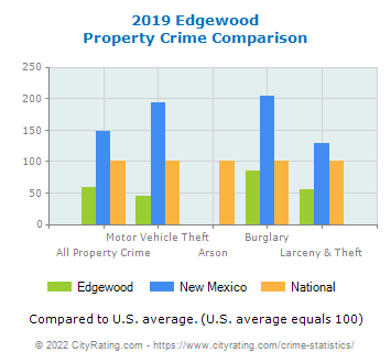 Edgewood Property Crime vs. State and National Comparison