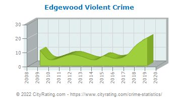 Edgewood Violent Crime