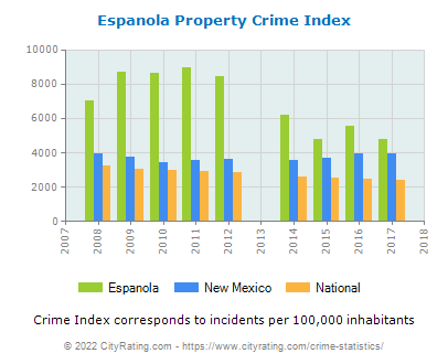 Espanola Property Crime vs. State and National Per Capita