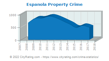 Espanola Property Crime