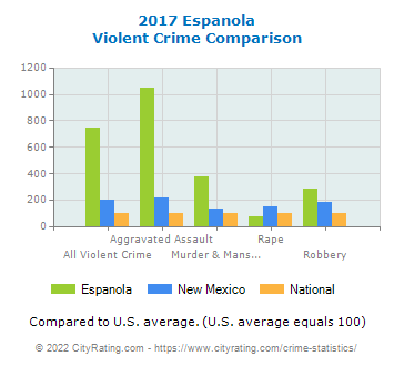Espanola Violent Crime vs. State and National Comparison