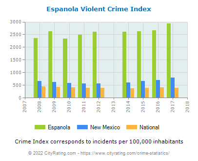 Espanola Violent Crime vs. State and National Per Capita