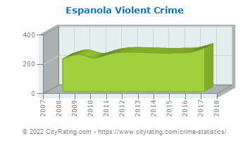 Espanola Violent Crime