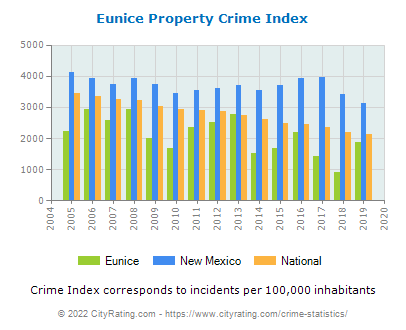 Eunice Property Crime vs. State and National Per Capita