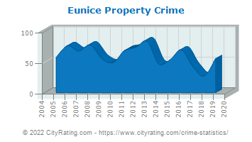 Eunice Property Crime