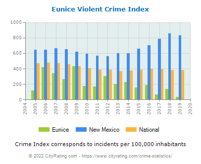 Eunice Violent Crime vs. State and National Per Capita