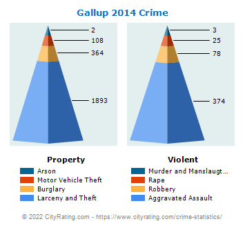 Gallup Crime 2014