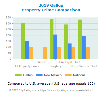 Gallup Property Crime vs. State and National Comparison