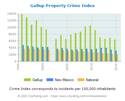 Gallup Property Crime vs. State and National Per Capita