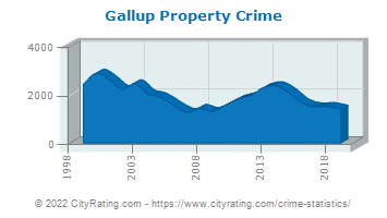 Gallup Property Crime