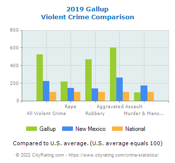 Gallup Violent Crime vs. State and National Comparison