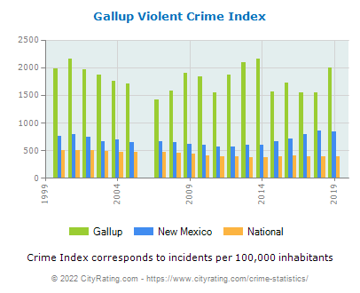 Gallup Violent Crime vs. State and National Per Capita