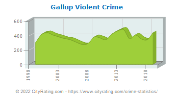 Gallup Violent Crime