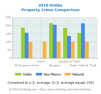 Hobbs Property Crime vs. State and National Comparison