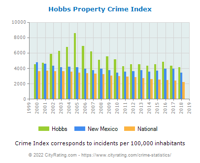 Hobbs Property Crime vs. State and National Per Capita