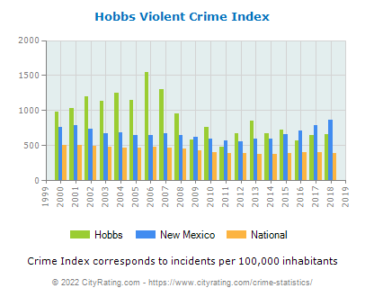 Hobbs Violent Crime vs. State and National Per Capita
