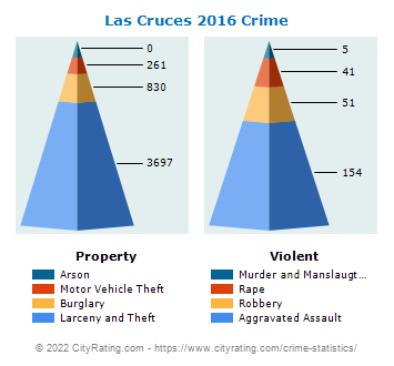 Las Cruces Crime 2016