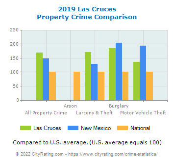 Las Cruces Property Crime vs. State and National Comparison