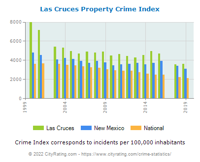 Las Cruces Property Crime vs. State and National Per Capita