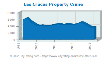 Las Cruces Property Crime