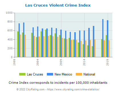 Las Cruces Violent Crime vs. State and National Per Capita