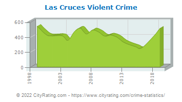 Las Cruces Violent Crime