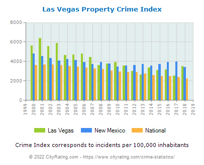 Las Vegas Property Crime vs. State and National Per Capita