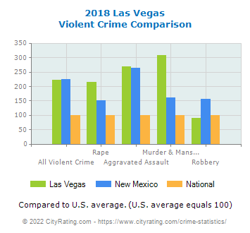 Las Vegas Violent Crime vs. State and National Comparison