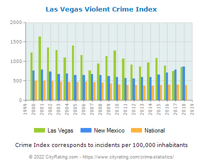 Las Vegas Violent Crime vs. State and National Per Capita