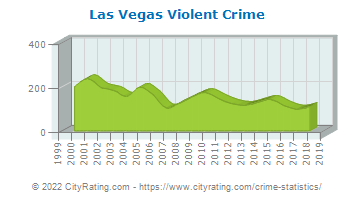 Las Vegas Violent Crime