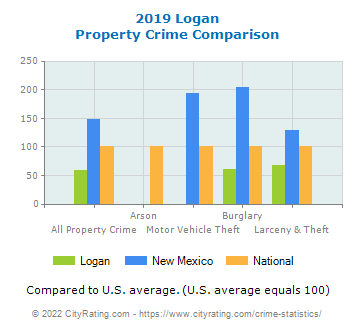 Logan Property Crime vs. State and National Comparison