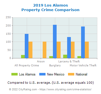 Los Alamos Property Crime vs. State and National Comparison