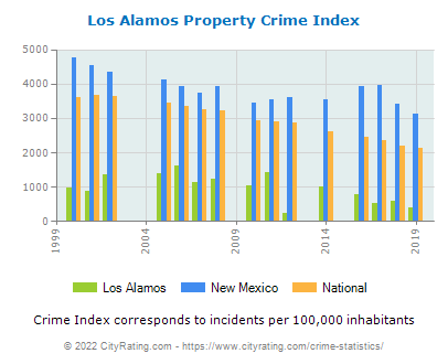 Los Alamos Property Crime vs. State and National Per Capita