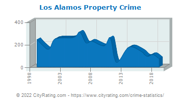 Los Alamos Property Crime