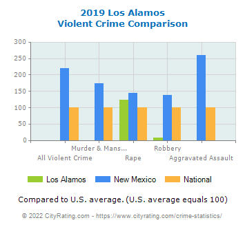 Los Alamos Violent Crime vs. State and National Comparison