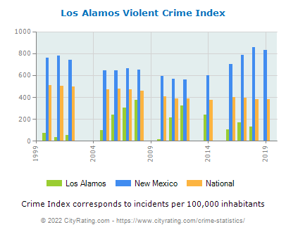 Los Alamos Violent Crime vs. State and National Per Capita
