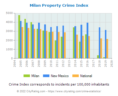 Milan Property Crime vs. State and National Per Capita