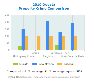 Questa Property Crime vs. State and National Comparison