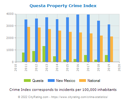 Questa Property Crime vs. State and National Per Capita