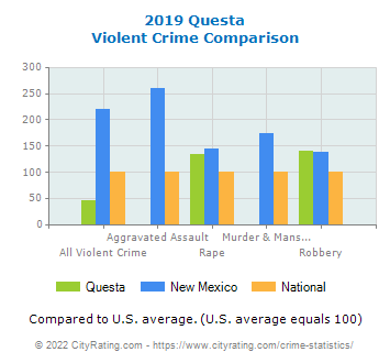 Questa Violent Crime vs. State and National Comparison