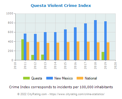 Questa Violent Crime vs. State and National Per Capita
