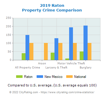 Raton Property Crime vs. State and National Comparison